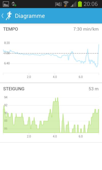 Streckenverlauf bei der Runkeeper App